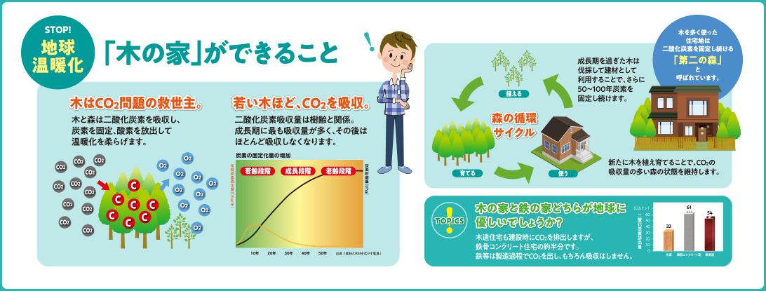 地球温暖化のために木の家ができること